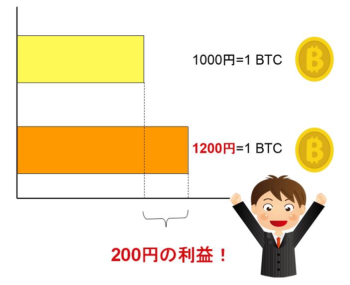 仮想通貨で儲ける仕組み